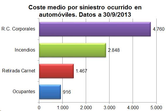 Coste medio por siniestro ocurrido en automóviles. Datos a 30/09/2013