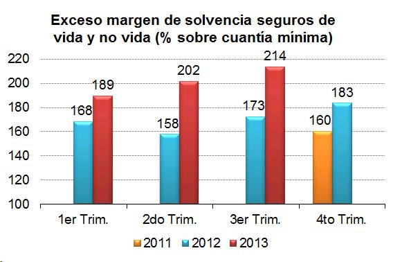 Exceso margen de solvencia seguros de vida y no vida (%sobre cuantía mínima)