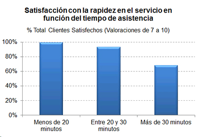Histograma con el % de clientes satisfechos según el tiempo de asistencia en carretera