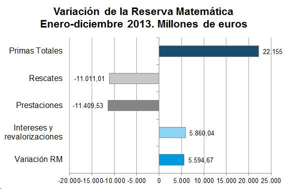 Variación de la Reserva Matemática Enero-diciembre 2013. Millones de euros