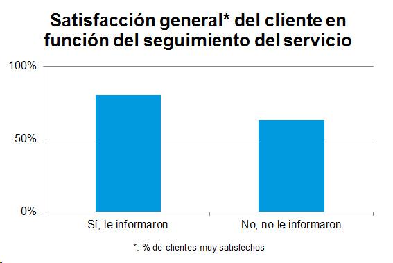 Gráfico de barras que representa la satisfacción general del cliente en función del seguimiento del servicio