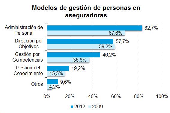 Modelos de gestión de personas en aseguradoras