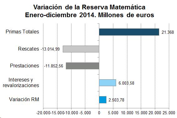 Gráfico de barras con la variación de la reserva matemática enero-diciembre 2014