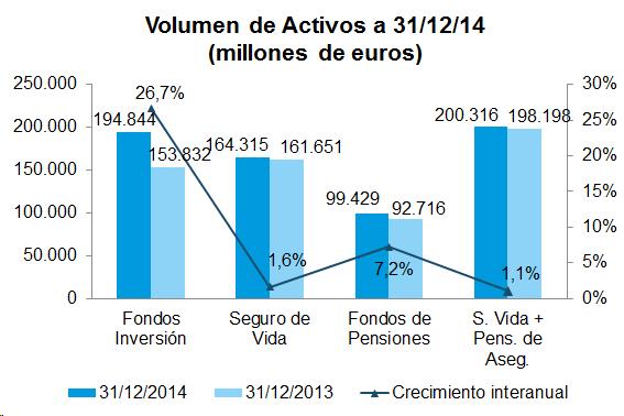 Gráfico de barras del volumen de activos a 31/12/14