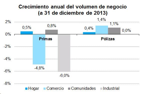 Crecimiento anual del volumen de negocio (a 31 de diciembre de 2013)