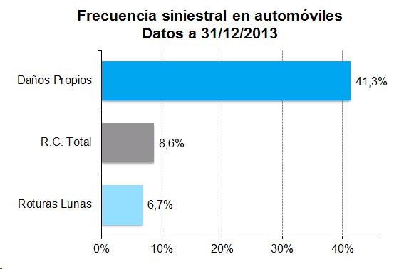 Gráfico de barras de frecuencia de siniestralidad en automóviles