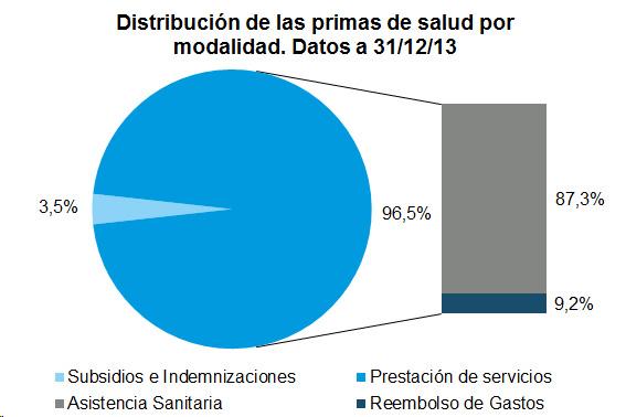 Gráfico de tarta con la distribución de las primas de salud por modalidad