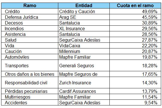 Tabla de ranking de entidades por ramos en volumen de primas