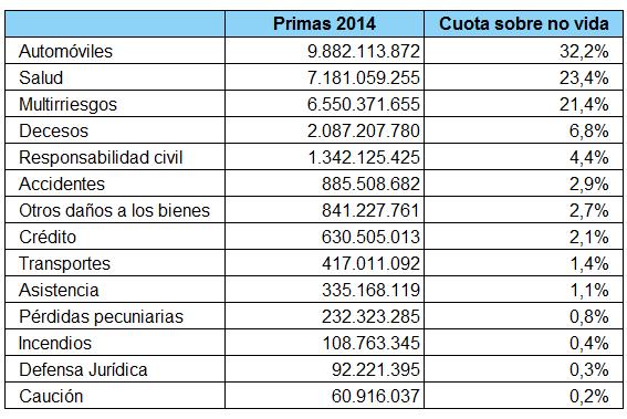 Tabla de volúmenes de primas por ramos y modalidades no vida en 2014