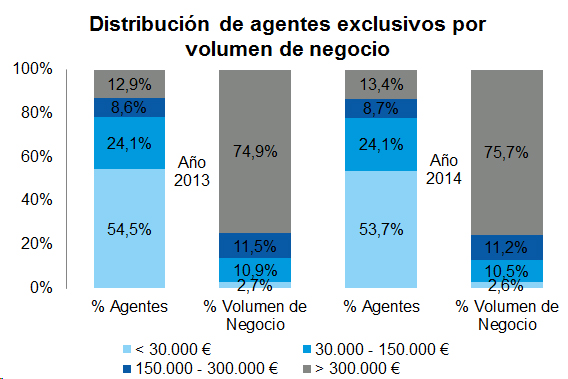 Distribución de agentes exclusivos por volumen de negocio