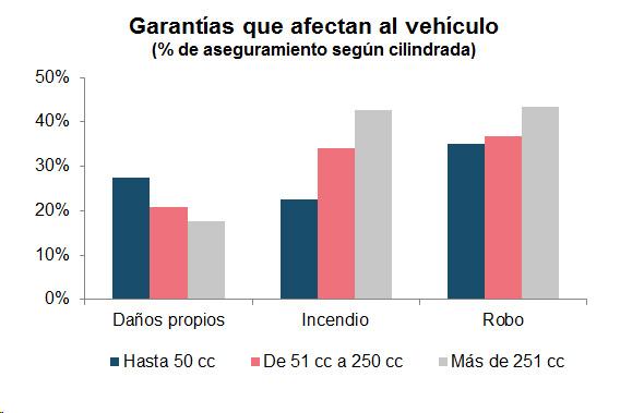 Garantías que afectan al vehículo (% de aseguramiento según cilindrada)