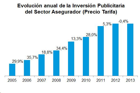 Evolución anual de la Inversión Publicitaria del Sector Asegurador (Precio Tarifa)