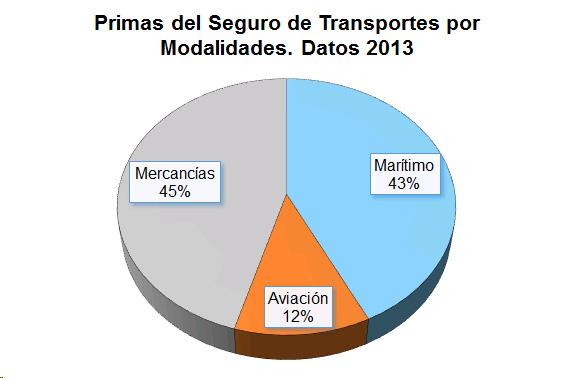 Grafico de tarta de las primas del seguro de transportes por modalidades