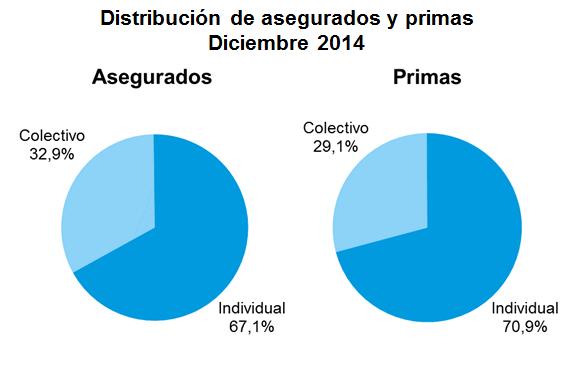 Grafico de tarta con el número de asegurados y volumen de primas por pólizas individuales y colectivas