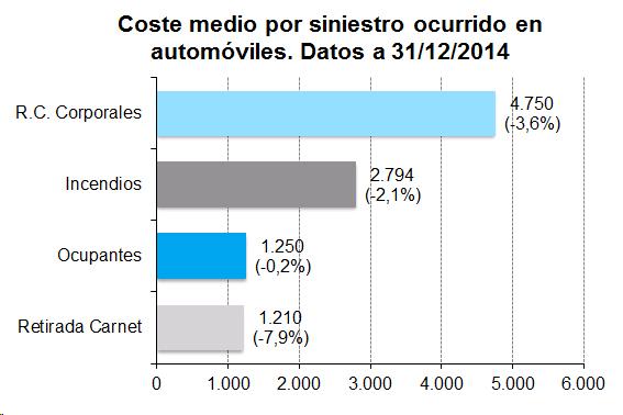 Coste medio por siniestro ocurrido en automóviles. Datos a 31/12/2014