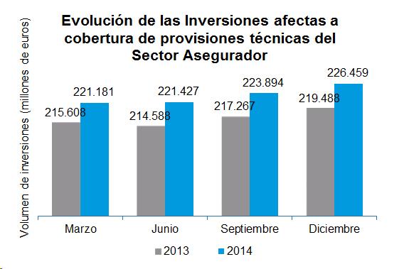 Evolución de las Inversiones afectas a cobertura de provisiones téncias del Sector Asegurador