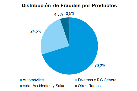 Distribución de Fraudes por Productos