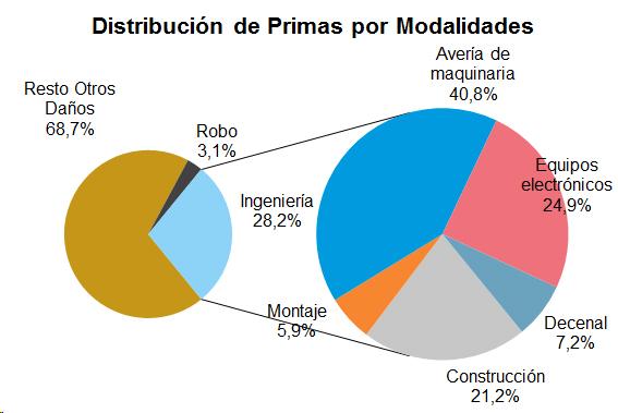 Distribución de Primas por Modalidades