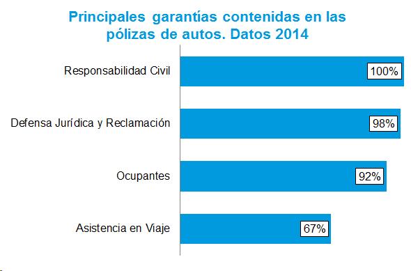 Principales garantías contenidas en las pólizas de autos. Datos 2014