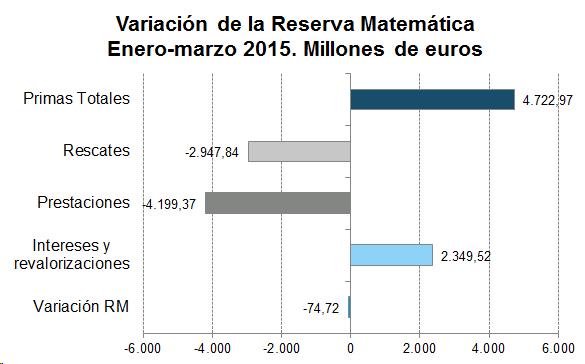 Variación de la Reserva Matemática. Enero-marzo 2015. Millones de uros