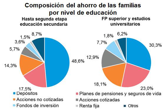 Composición del ahorro de las familias por nivel de educación