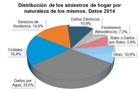 Distribución de los siniestros de hogar por naturaleza de los mismos. Datos 2014