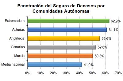 Penetración del Seguro de Decesos por Comunidades Autónomas