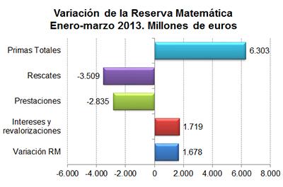 Variación de la Reserva Matemática Enero-marzo 2013. Millones de euros