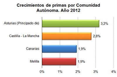 Crecimiento de primas por Comunidad Autónoma. Año 2012
