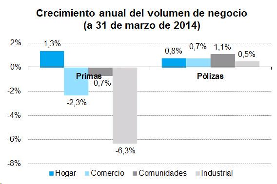 Crecimiento anual del volumen de negocio (a 31 de marzo de 2014)