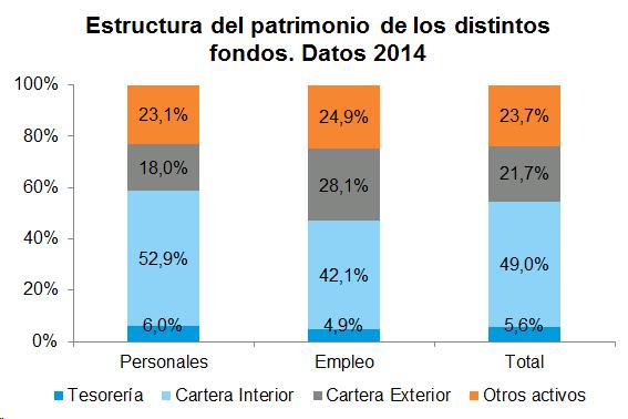 Estructura del patrimonio de los distintos fondos. Datos 2014