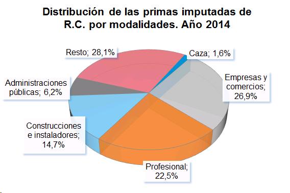 Distribución de las primas imputadas de R.C. por modalidades. Año 2014