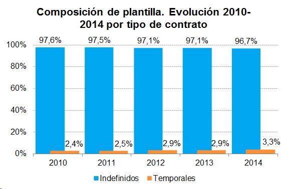 Composición de plantilla. Evolución 2010-2014 por tipo de contrato