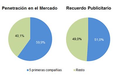 Penetración en el Mercado - Recuerdo Publicitario