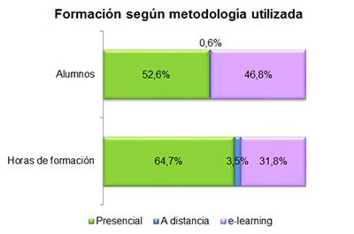 Formación según metodología utilizada