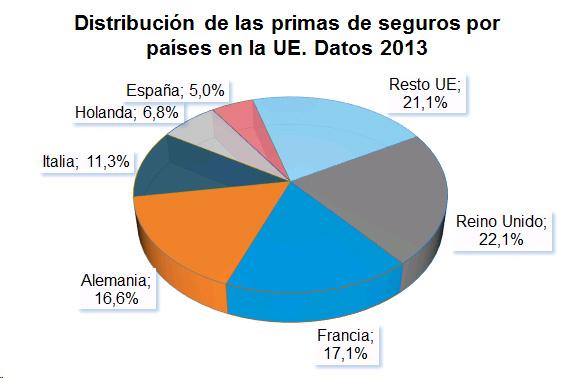 Gráfico de barras de distribución de las primas de seguros por países de la UE. Datos 2013