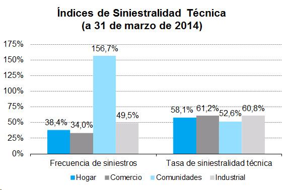 Índices de Siniestralidad Técnica (a 31 de marzo de 2014)