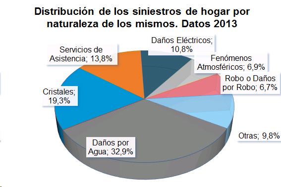 Distribución de los siniestros de hogar por naturaleza de los mismos. Datos 2013