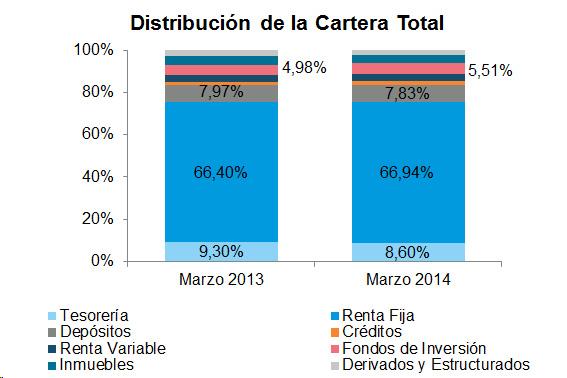 Distribución de la Cartera Total