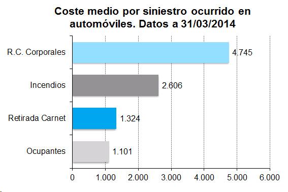 Coste medio por siniestro ocurrido en automóviles. Datos a 31/03/2014