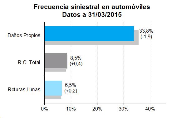 Frecuencia siniestral en automóviles. Datos a 31/03/2015