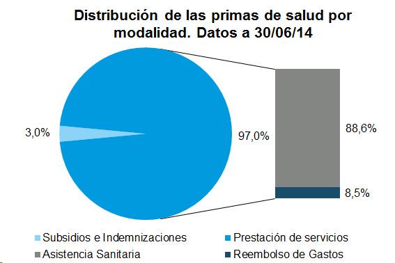 Distribución de las primas de salud por modalidad. Datos a 30/06/14