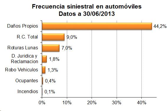 Frecuencia siniestral en automóviles. Datos a 30/06/2013
