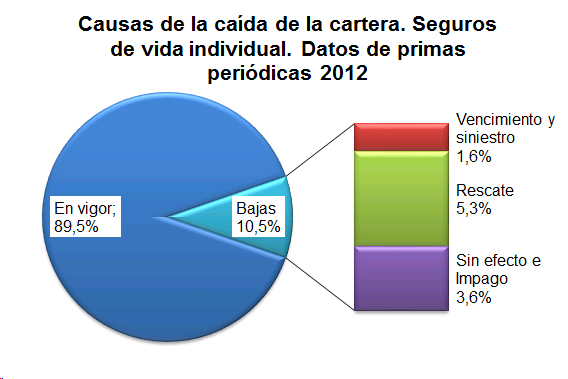 Gráfico de tarta que refleja las causas de la cartera.