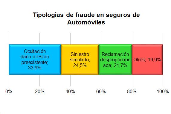 Gráfico para mostrar las tipologías de fraude en seguros de automóviles