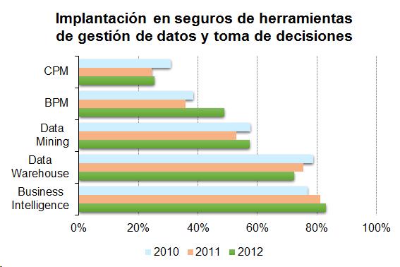 Gráfico de herramientas de gestión y toma de decisiones