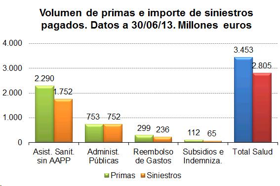 Volumen de primas e importe de siniestros pagados. Datos a 30/06/13. Millones de euros