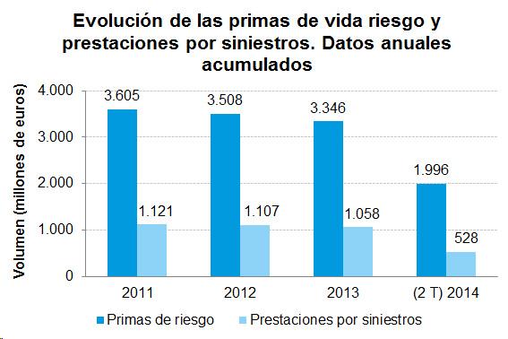Evolución de las primas de vida riesgo y prestación por siniestros. Datos anuales acumulados