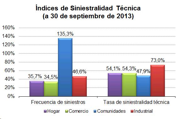 Gráfico de barras para índices de siniestralidad técnica a 30-09-13