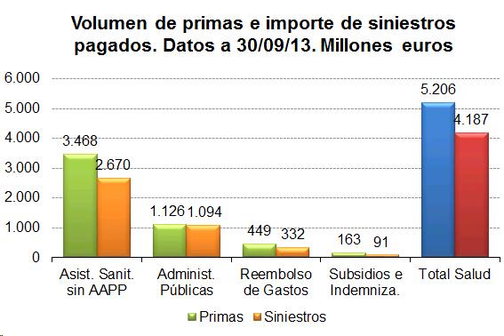Gráfico de barras del volumen de primas e importe de siniestros pagados a 30-09-13